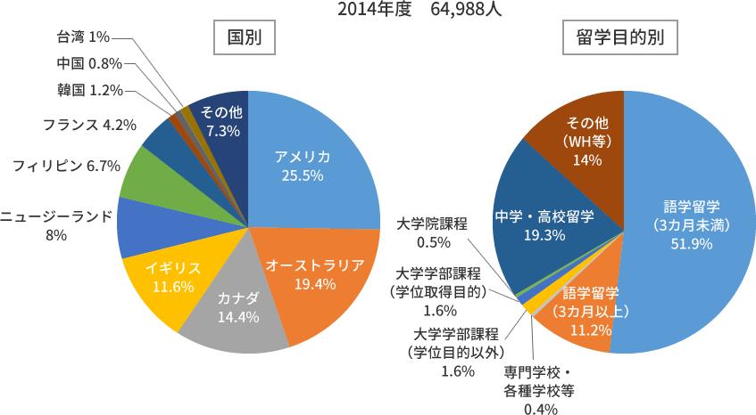 JAOS会員会社から留学する日本人